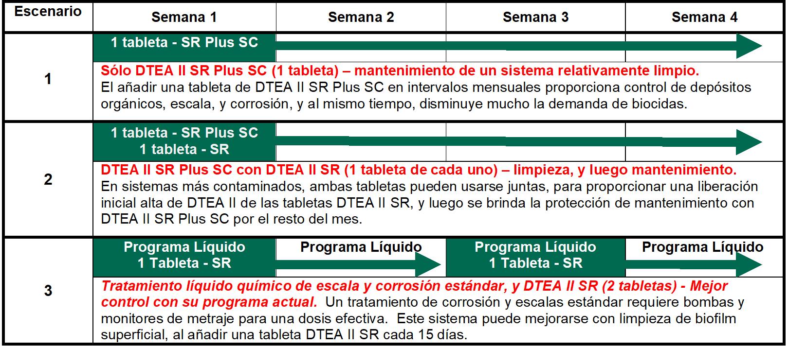 tablet scenarios